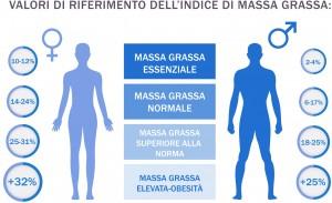 valori-di-riferimento-indice-massa-grassa