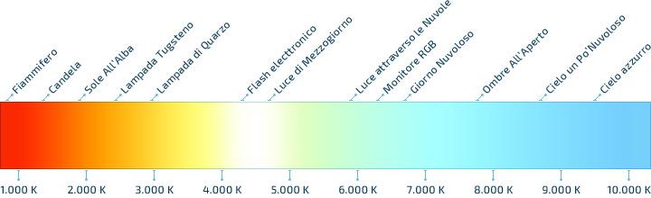 Scala di temperatura della luce